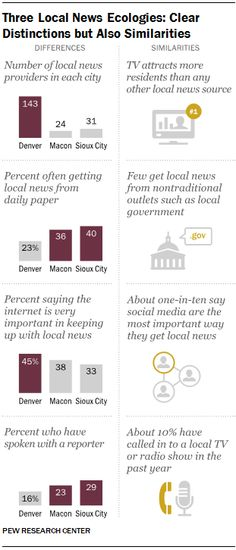Three Local News Ecologies: Clear Distinctions but Also Similarities - For my media nerd friends.