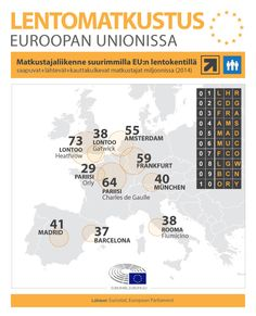 Air travel in the European Union (Passenger traffic at major EU airports) - Frankfurt, Amsterdam, Paris, European Parliament, Work Abroad, French Class, Air Travel, Bulgarian, Portuguese