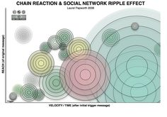 As Shirky says, sharing is a lot easier these days, especially with social media. Is sharing also more effective?