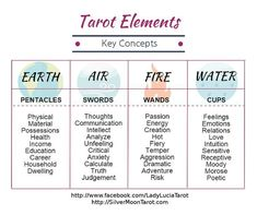 What Are Tarot Cards? Made up of no less than seventy-eight cards, each deck of Tarot cards are all the same. Tarot cards come in all sizes with all types Tarot Cards For Beginners, Tarot Card Spreads, Tarot Astrology, Astrology Signs, Tarot Card Meanings, Tarot Readers, Card Reading, Tarot Cards Reading, Tarot Decks