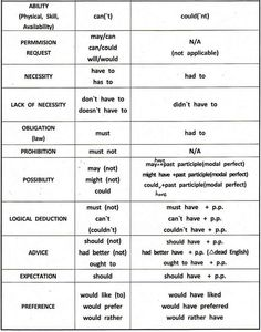 Modal verbs English grammar, also with examples. Download in PDF: