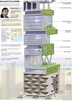 Mukesh Ambani's - Antilia House Infographics by Belén Trincado