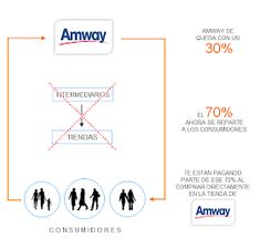 Amway Business, Nutrilite, Marketing, Business Planning, Entrepreneur, Promotion, How To Plan, Ecology, Gym
