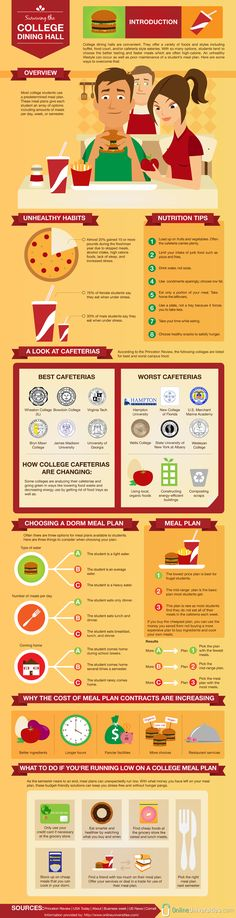Infographic: Surviving the College Dining Hall