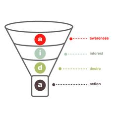 How Social Media Impacts Sales  Traditional Sales Funnel vs. Social Media Sales Funnel  by terrence    - aida-sales-funnel
