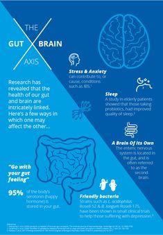 Gut Brain, Brain Health, Gut Health, Health And Wellbeing, Health And Nutrition, Mental Health, Health Fitness, Health Facts, Health Tips