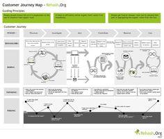 Customer Journey Map - Rehash.org: