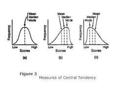 Bell curve distribution of intelligence quotient. This can