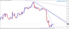 Forex Trading Intraday Analysis - 27 Oct 2015