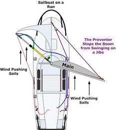 201 Wind & Water - Anything and Everything Catalina 22 Sailing Basics, Sailing Terms, Sailing Lessons, Sailing Ships, Boat Navigation, Wooden Speed Boats, Boating Tips, Sailboat Living, Bay Boats