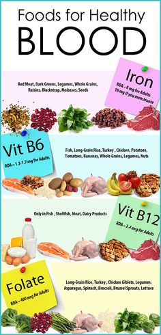 What Are the Kinds of Food That Are Good for Your #Blood?  Blood building foods are those foods that contain high quantities of specific nutrients thought to encourage the production of new blood cells in the body. The most important ingredient in a blood building food is iron, but vitamin B12 and folic acid are also key.