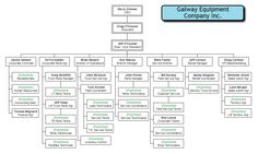 company organization chart sample organizational chart of a company Event Proposal Template, Create A Family Tree, Sales Dashboard, Company Letterhead, Family Tree Chart, Organizational Chart, Word Free, Charts And Graphs, Sales And Marketing