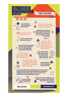 Infográfico - Eu + Você: Coaching e Consultoria para Empreendedores Criativos   by Rafaela Cappai via slideshare