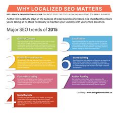 Local SEO trends in 2015