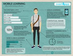 A great piece of research on mobile learning for companies and how they are using it to drive learning and development:  http://www.coachbyapp.com/mobile_learning_research.html