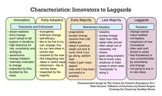 Characteristics: Innovators to Laggards. Adapted from Rogers' Diffusion of Innovation Bell Curve