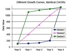 Understand What CAGR Does and Does Not