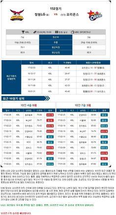[농구]★토정비결★ 3월2일 창원LG vs 오리온스