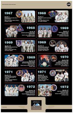 Las misiones tripuldasa del Programa Apolo