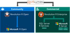 Revolution R renamed Microsoft R, available free to developers and students