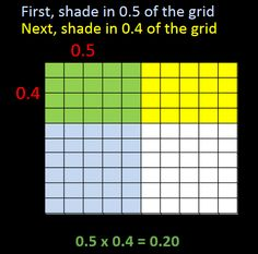 dividing whole number by decimal using an area model (grid) - YouTube