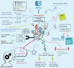 Mind Mapping Fever - IQTELL - Everything In One Place Productivity App