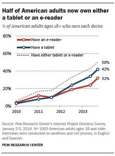 Pew Internet: E-Reading Rises as Device Ownership Jumps - Most American adults read a print book in the past year, even as e-reading continues to grow...