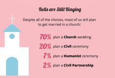 Bells are still Ringing #weddingdates #weddingplanning #weddingsurvey #churchwedding #civilceremony #humanistceremony #civilpartnership