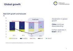 Global growth  Quarterly Report Q3 2015 Circulo de Empresarios-Septiembre 2015