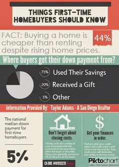 Real Estate Infographics - Things First-time Homebuyers Should Know