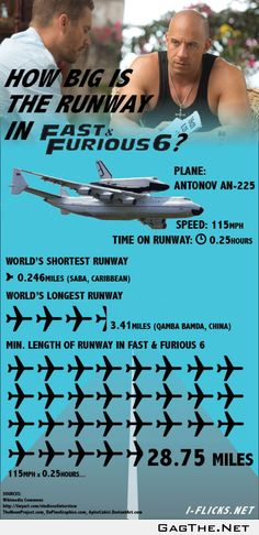 So just how long was that runway in Fast and Furious 6?