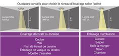 guide-eclairage-interieur-01luminaire_1(2)