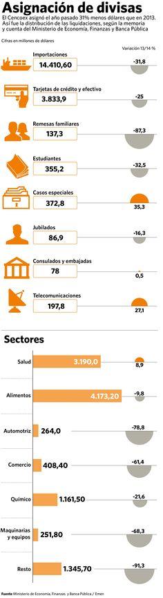 Venezuela. Infografía asignación de divisas durante el año 2014. #economia #forex #latam