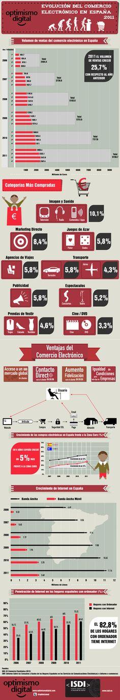 Evolució del comerç electrònic a Espanya via @optimismod