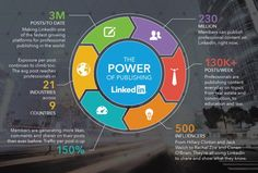 Drive massive traffic from LinkedIn pulse channels (for free) + case study – WeGoBusiness - Top business stories from around the internet Content Marketing Strategy, Social Media Marketing, Marketing Tools, Business Stories, Best Tweets, Social Media Trends, Personal Branding, Online Marketing, Digital Marketing