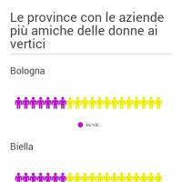 Infographic: donne provicne