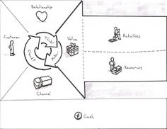 Business Model Canvas for User Experience - We Love Lean by Spook Studio