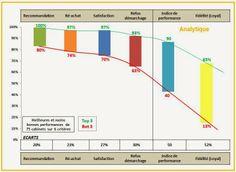 INIT Satisfaction : 70% de clients satisfaits ne représente que 13% de clients fidèles (Etude Experts Comptables)