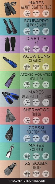 The Best Scuba Diving Fins – Best Dive Gear - Scuba Diving Gear and Equipment Posts – Dive Products and Accessories #scubadivinggearaccessories
