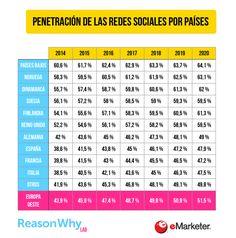 Datos actualizados sobre penetración de Redes Sociales en Europa