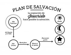 Plan de Salvación and Plan de Salvacao. Spanish and Portuguese Plan of Salvation graphics. Send them with your missionary, share them with language speakers.