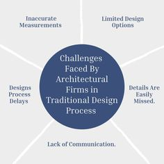 Today we are discussing the challenges faced by architectural firms in the traditional design process. . ✅For More Inquiries: 🌐: www.theaecassociates.com 📧: info@theaecassociates.com 📲: +1 (408) 540-6462 (USA) ... .. . #theaecassociates #architecturedesign #designers #bimservices #bim #designsupportservices #caddrafting #bimmodeling #bimserviceprovider #bimserviceprovidersinusa #bimserviceprovidersinindia #cadservices #architectural #traditionaldesign #designprocess