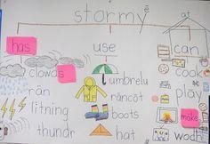 The Kinder Queendom: Weather Unit