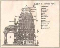 The Origins Of Indian Temple Architecture Will Surprise You. Building of permanent structures of worship also didn't quite fit in with the Vedic philosophy of creation, maintenance, and destruction. So just how and when did Hindu temples gain the sort of permanence we've come to know them by?