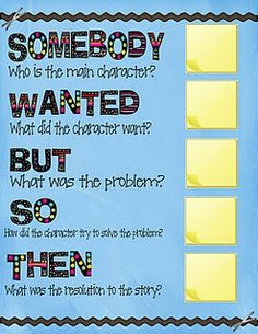 The Somebody Wanted But So Then organizer from my Writing A Fictional Narrative Writing Workshop Unit.