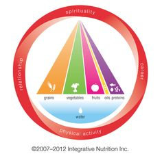 Integrative Nutrition Pyramid