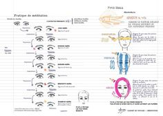 Médiation pour les yeux Pranayama, Kundalini Yoga, Yoga Gym, Yoga Fitness, Yoga Sun Salutation, Yoga Drawing, Surya Namaskar, Acupuncture, Asana