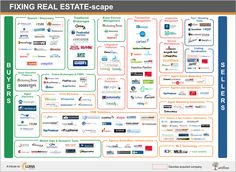 See all the players powering the real estate industry online: http://www.businessinsider.com/real-estate-technology-companies-chart-2013-3