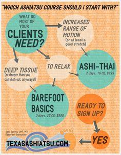 Which Ashiatsu Training should I choose? www.TexasAshiatsu.com