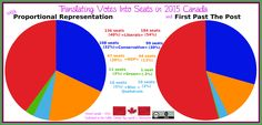 Translating votes into seats: why we need reform Us Electoral System, Political System, Civil Rights, Growing Up, How To Become, Hold On, Politics, Canada, Naruto Sad